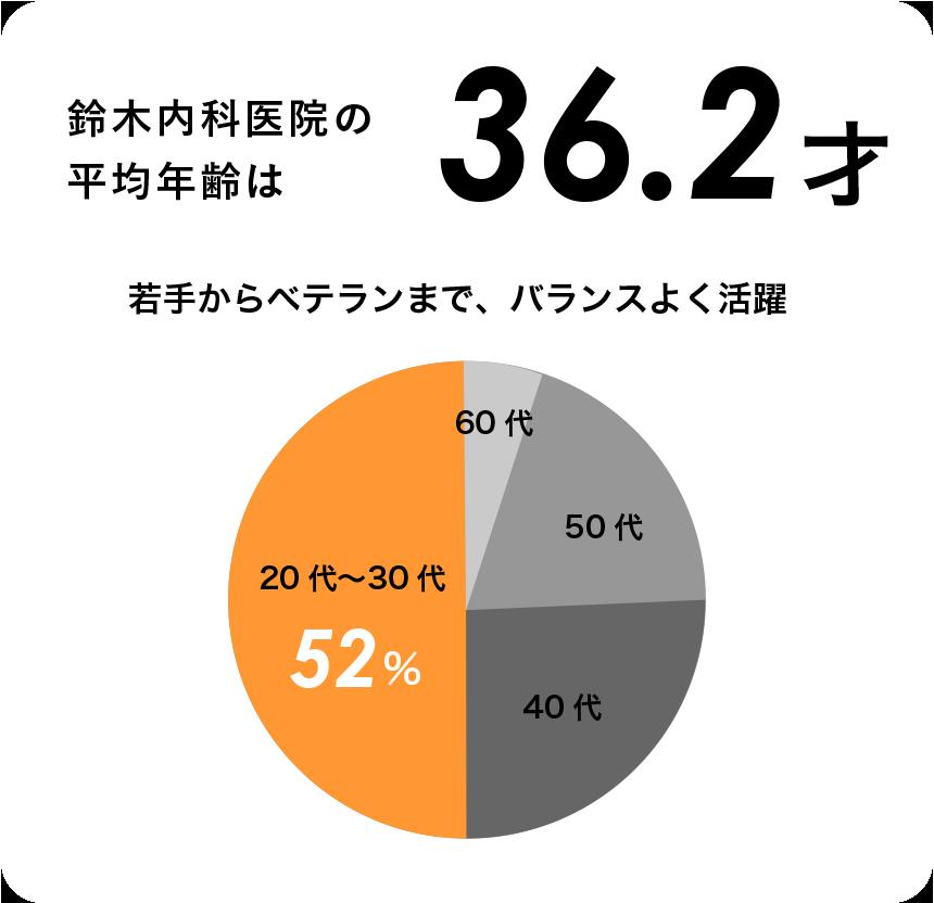 鈴木内科医院の平均年齢は36.2才 若手からベテランまで、バランスよく活躍