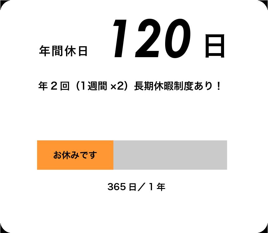 年間休日120日 年2回(1週間×2)長期休暇制度あり!