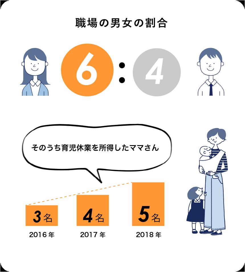 職場の男女の割合 6:4 そのうち育児休業を所得したママさん 2016年:3名 2017年:4名 2018年:5名